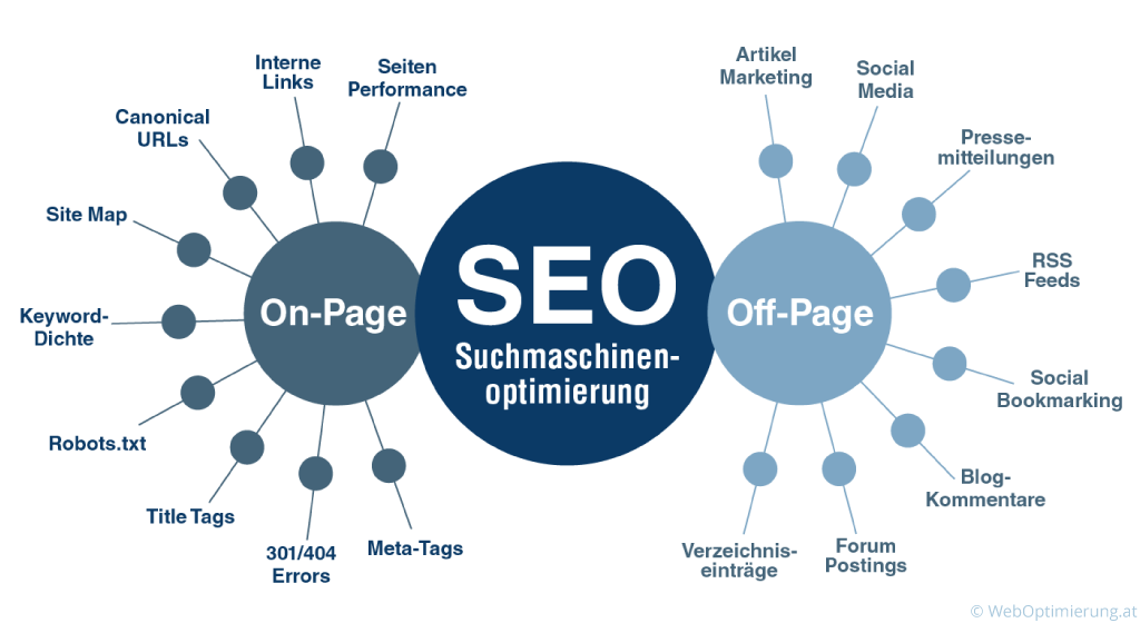 SEO Optimierung Diagramm Darstellung